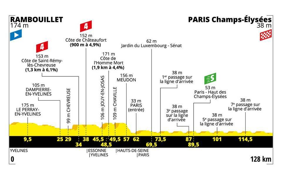2019 Tour de France Stage 21 Results | Road Bike Action
