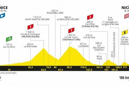 2020 Tour De France Stage 2 Route Preview Road Bike Action